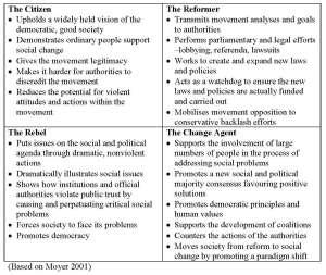 roles-of-social-change